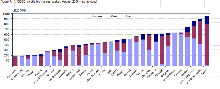 High-Usage-OECD